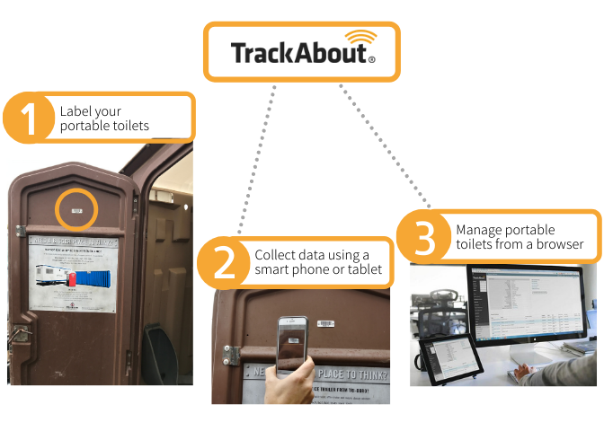 How to TrackAbout