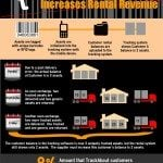 Asset tracking software rental revenue infographic