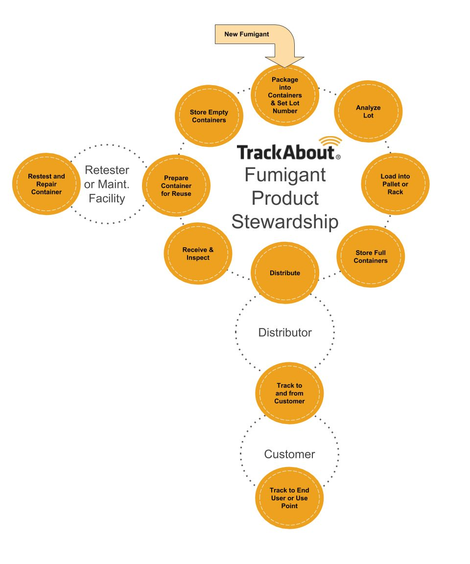 Track About Fumigant Product Stewardship Graphic
